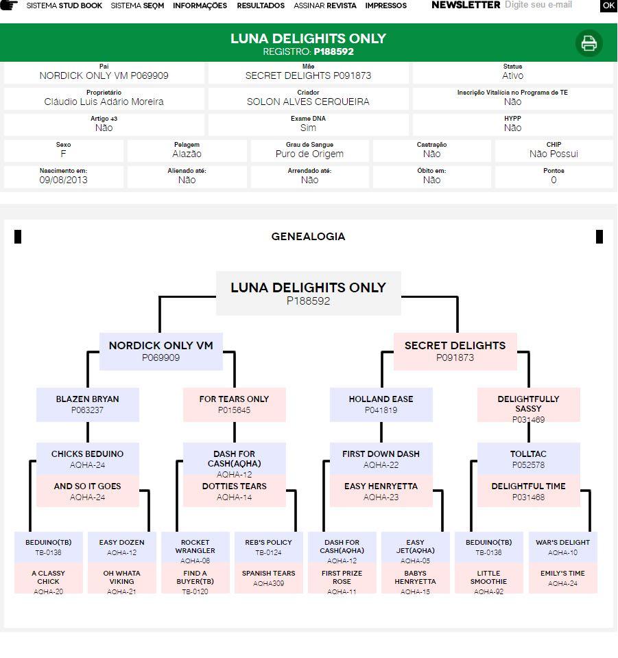Árvore Genealógica Luna Delighits Only